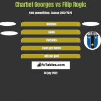 Charbel Georges vs Filip Rogic h2h player stats