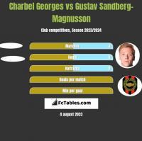 Charbel Georges vs Gustav Sandberg-Magnusson h2h player stats