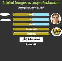 Charbel Georges vs Jesper Gustavsson h2h player stats