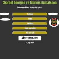 Charbel Georges vs Markus Gustafsson h2h player stats