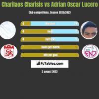 Charilaos Charisis vs Adrian Oscar Lucero h2h player stats