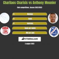Charilaos Charisis vs Anthony Mounier h2h player stats