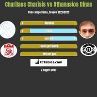Charilaos Charisis vs Athanasios Dinas h2h player stats