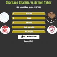 Charilaos Charisis vs Aymen Tahar h2h player stats