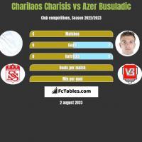 Charilaos Charisis vs Azer Busuladic h2h player stats