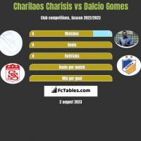 Charilaos Charisis vs Dalcio Gomes h2h player stats