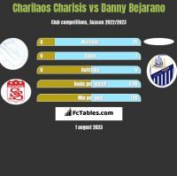 Charilaos Charisis vs Danny Bejarano h2h player stats