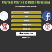 Charilaos Charisis vs Iraklis Garoufalias h2h player stats