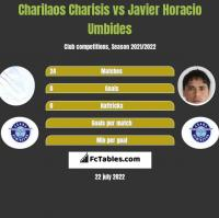 Charilaos Charisis vs Javier Horacio Umbides h2h player stats