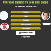 Charilaos Charisis vs Jose Raul Baena h2h player stats