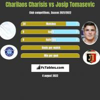 Charilaos Charisis vs Josip Tomasevic h2h player stats