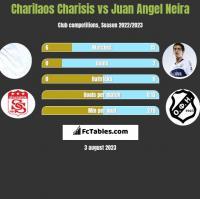 Charilaos Charisis vs Juan Angel Neira h2h player stats
