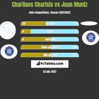 Charilaos Charisis vs Juan Muniz h2h player stats