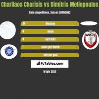 Charilaos Charisis vs Dimitris Meliopoulos h2h player stats