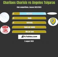 Charilaos Charisis vs Angelos Tsigaras h2h player stats