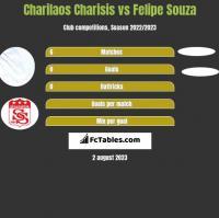 Charilaos Charisis vs Felipe Souza h2h player stats