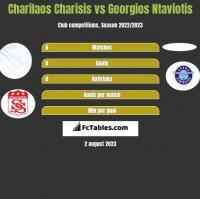 Charilaos Charisis vs Georgios Ntaviotis h2h player stats