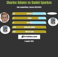 Charlee Adams vs Daniel Sparkes h2h player stats