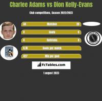 Charlee Adams vs Dion Kelly-Evans h2h player stats