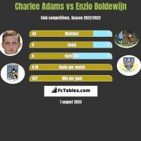 Charlee Adams vs Enzio Boldewijn h2h player stats