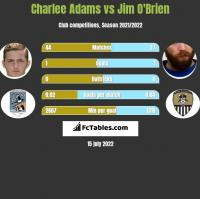 Charlee Adams vs Jim O'Brien h2h player stats