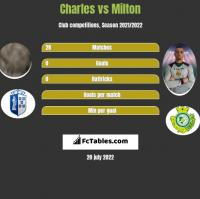 Charles vs Milton h2h player stats