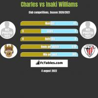 Charles vs Inaki Williams h2h player stats