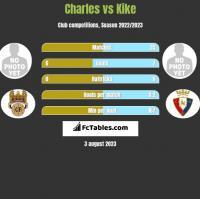 Charles vs Kike h2h player stats