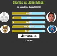 Charles vs Lionel Messi h2h player stats