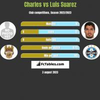 Charles vs Luis Suarez h2h player stats