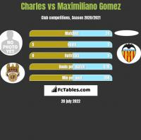 Charles vs Maximiliano Gomez h2h player stats