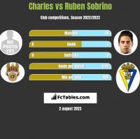 Charles vs Ruben Sobrino h2h player stats
