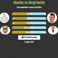Charles vs Sergi Enrich h2h player stats