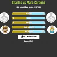 Charles vs Marc Cardona h2h player stats