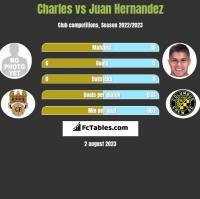 Charles vs Juan Hernandez h2h player stats