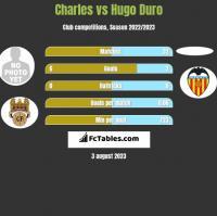 Charles vs Hugo Duro h2h player stats