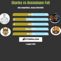 Charles vs Anssumane Fati h2h player stats