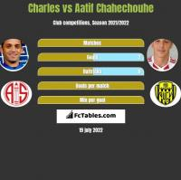 Charles vs Aatif Chahechouhe h2h player stats