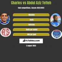Charles vs Abdul Aziz Tetteh h2h player stats