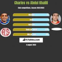 Charles vs Abdul Khalili h2h player stats