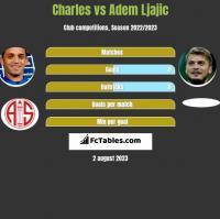Charles vs Adem Ljajic h2h player stats