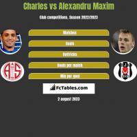 Charles vs Alexandru Maxim h2h player stats
