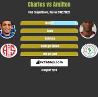 Charles vs Amilton h2h player stats