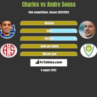 Charles vs Andre Sousa h2h player stats