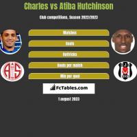 Charles vs Atiba Hutchinson h2h player stats