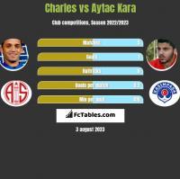 Charles vs Aytac Kara h2h player stats
