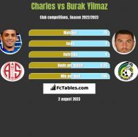 Charles vs Burak Yilmaz h2h player stats