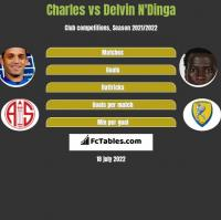 Charles vs Delvin N'Dinga h2h player stats