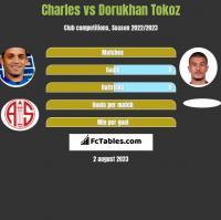 Charles vs Dorukhan Tokoz h2h player stats