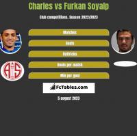 Charles vs Furkan Soyalp h2h player stats